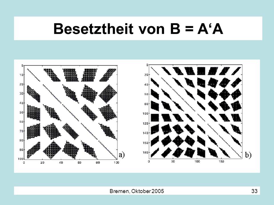 Bremen, Oktober 2005 33 Besetztheit von B = AA
