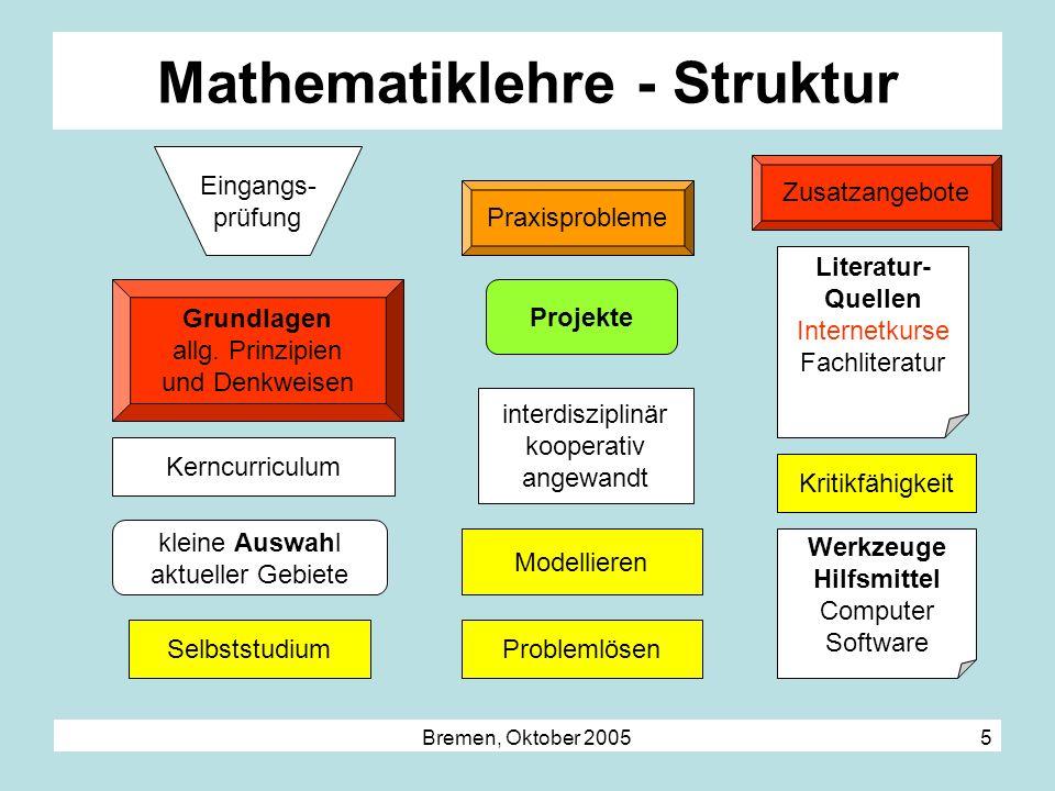 Bremen, Oktober 2005 5 Mathematiklehre - Struktur Eingangs- prüfung Grundlagen allg. Prinzipien und Denkweisen ProblemlösenSelbststudium kleine Auswah