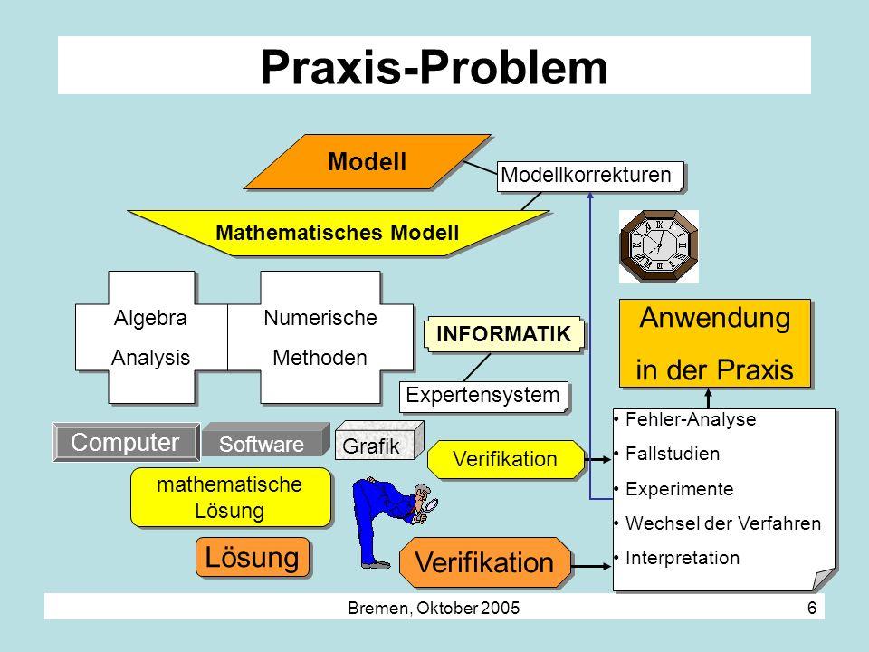 Bremen, Oktober 2005 6 Praxis-Problem Modell Mathematisches Modell Algebra Analysis Algebra Analysis Numerische Methoden Numerische Methoden mathemati