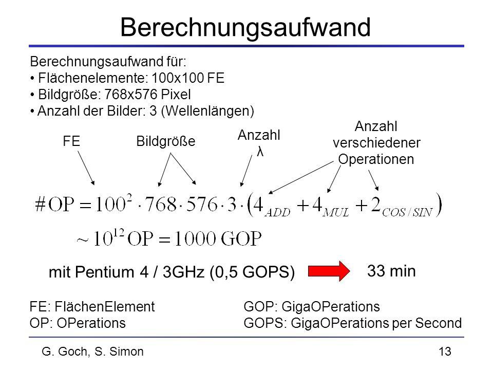 G. Goch, S. Simon13 Berechnungsaufwand Berechnungsaufwand für: Flächenelemente: 100x100 FE Bildgröße: 768x576 Pixel Anzahl der Bilder: 3 (Wellenlängen