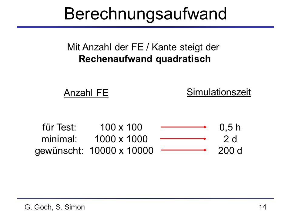 G. Goch, S. Simon14 Berechnungsaufwand Mit Anzahl der FE / Kante steigt der Rechenaufwand quadratisch Anzahl FE Simulationszeit 100 x 100 1000 x 1000