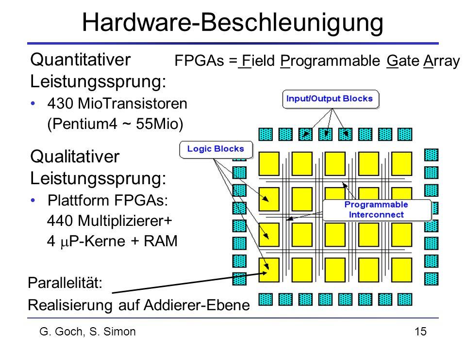 G. Goch, S. Simon15 Hardware-Beschleunigung FPGAs = Field Programmable Gate Array Quantitativer Leistungssprung: 430 MioTransistoren (Pentium4 ~ 55Mio