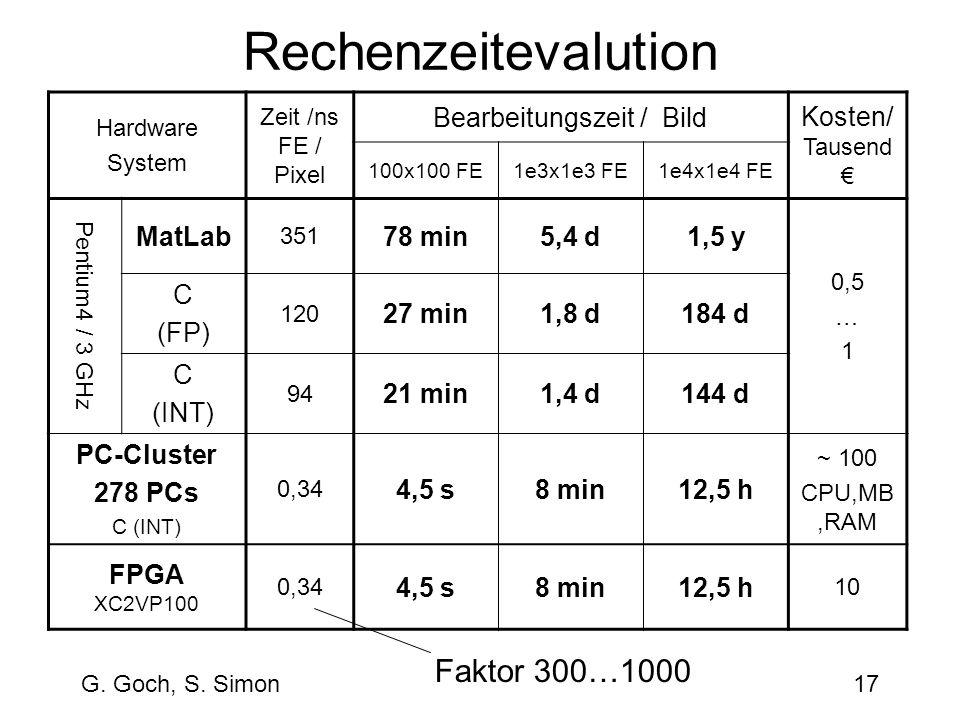 G. Goch, S. Simon17 Hardware System Zeit /ns FE / Pixel Bearbeitungszeit / Bild Kosten/ Tausend 100x100 FE1e3x1e3 FE1e4x1e4 FE Pentium4 / 3 GHz MatLab