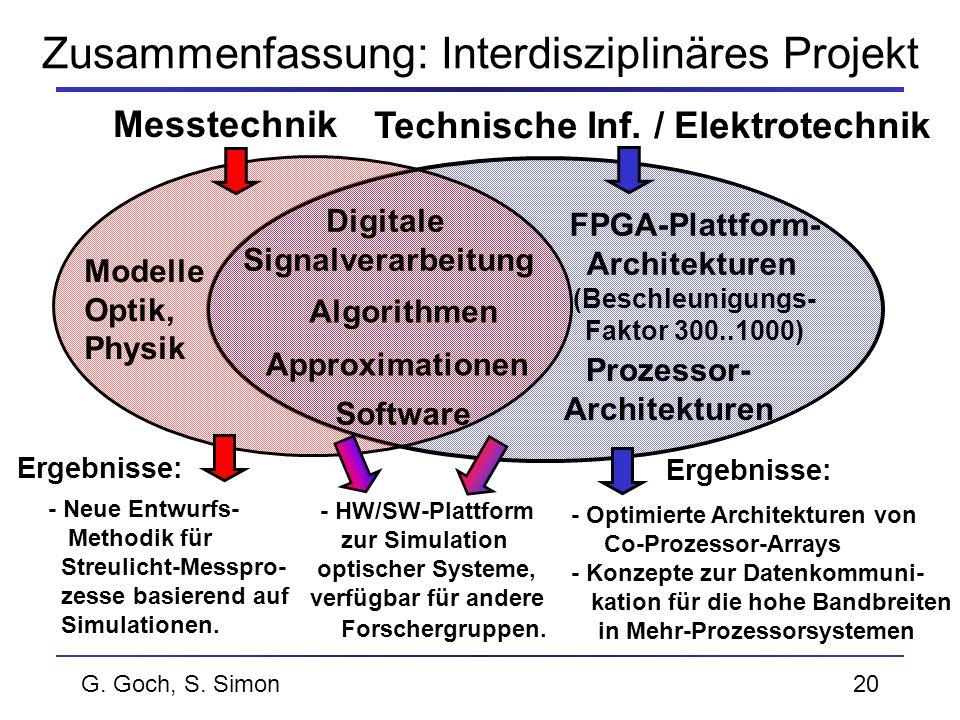 G. Goch, S. Simon20 Zusammenfassung: Interdisziplinäres Projekt Approximationen Algorithmen Modelle Optik, Physik Digitale Signalverarbeitung Messtech