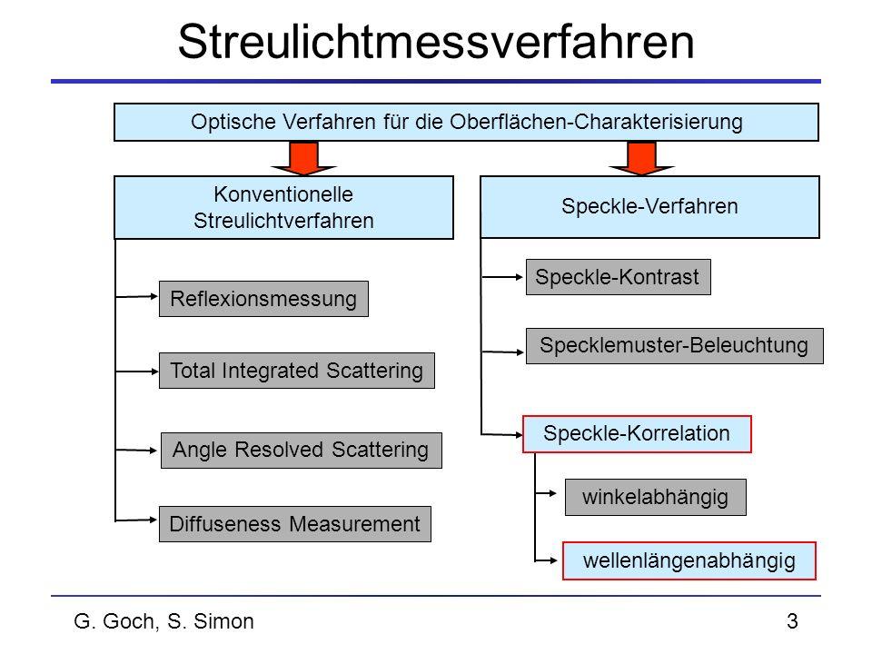 G. Goch, S. Simon3 Streulichtmessverfahren Optische Verfahren für die Oberflächen-Charakterisierung Angle Resolved Scattering Reflexionsmessung Total