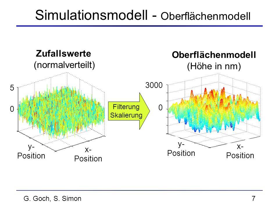 G. Goch, S. Simon7 Filterung Skalierung Simulationsmodell - Oberflächenmodell Oberflächenmodell (Höhe in nm) Zufallswerte (normalverteilt) x- Position