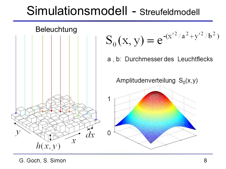 G. Goch, S. Simon8 Simulationsmodell - Streufeldmodell Beleuchtung 1 0 Amplitudenverteilung S 0 (x,y) a, b: Durchmesser des Leuchtflecks