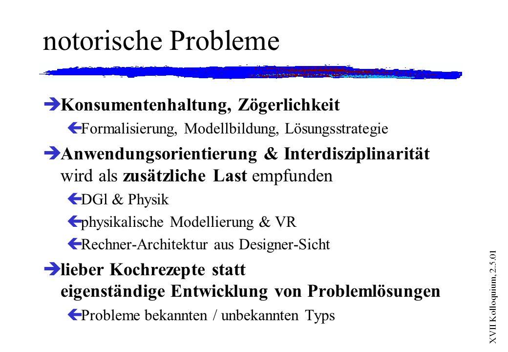 XVII Kolloquium, 2.5.01 notorische Probleme èKonsumentenhaltung, Zögerlichkeit çFormalisierung, Modellbildung, Lösungsstrategie èAnwendungsorientierun