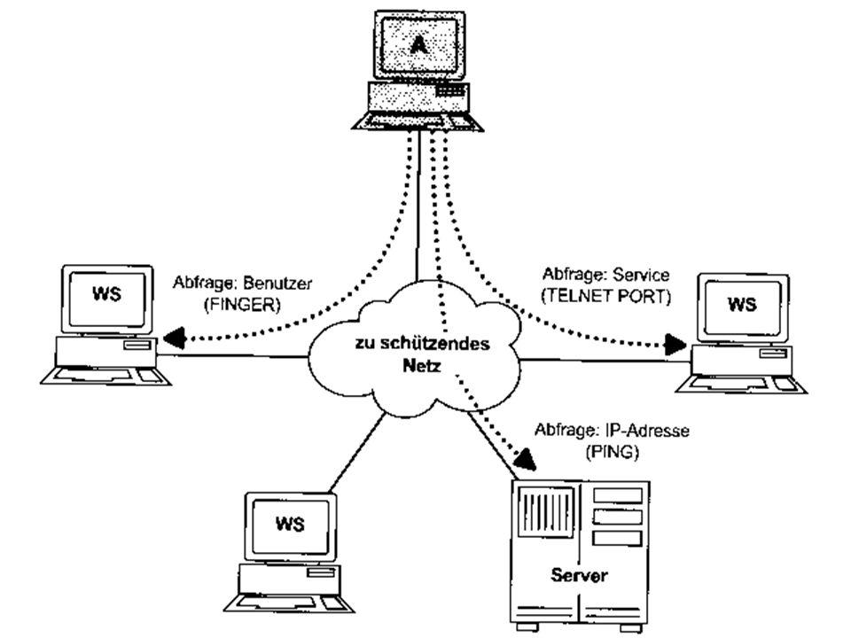Angriffsmethoden Analyse des Netzes durch Scanner Benutzerinformationen Topologie aktive Dienste Schwachstellenanalyse