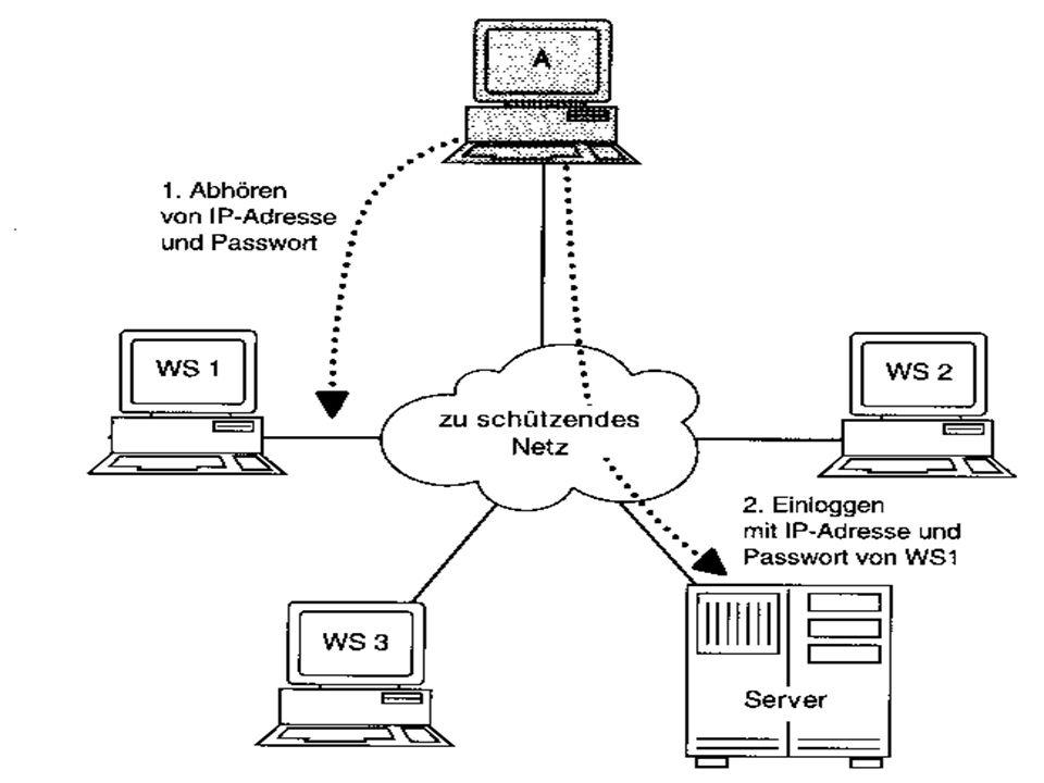 Angriffsmethoden Password-Snooping und IP-Spoofing Passwortklau, danach Eindringen in das System Fälschen der Identität Datenklau