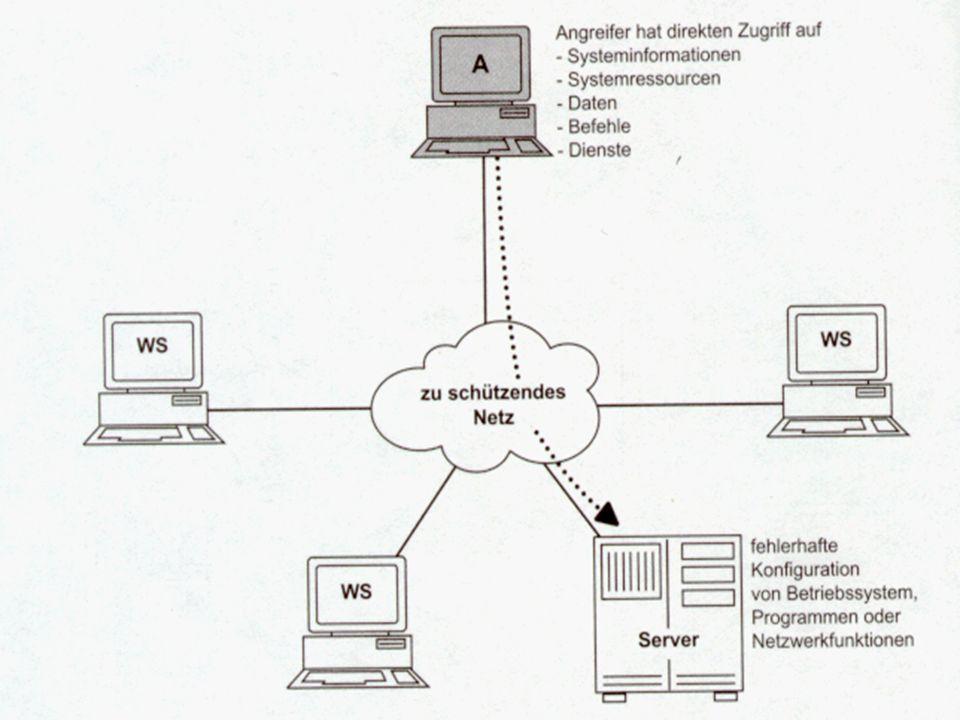 Angriffsmethoden Nutzung falscher Informationen Möglichkeit zum Ausnutzen der Schwachstellen, die in der Analyse gefunden worden sind. Zugriff auf Fil