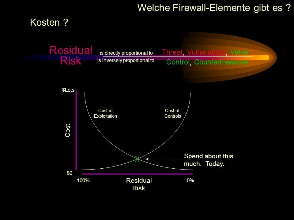 Welche Firewall-Elemente gibt es ? Nachteile von Application-Gateways geringe Flexibilität ( Jeder Dienst ein Proxy ) hohe Kosten kompliziertere Admin