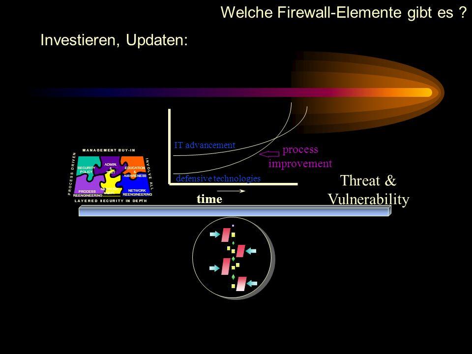 Welche Firewall-Elemente gibt es ? Auf dem laufenden bleiben: Security Policy Development Preinstallation Site Survey Site Security Survey Enterprise