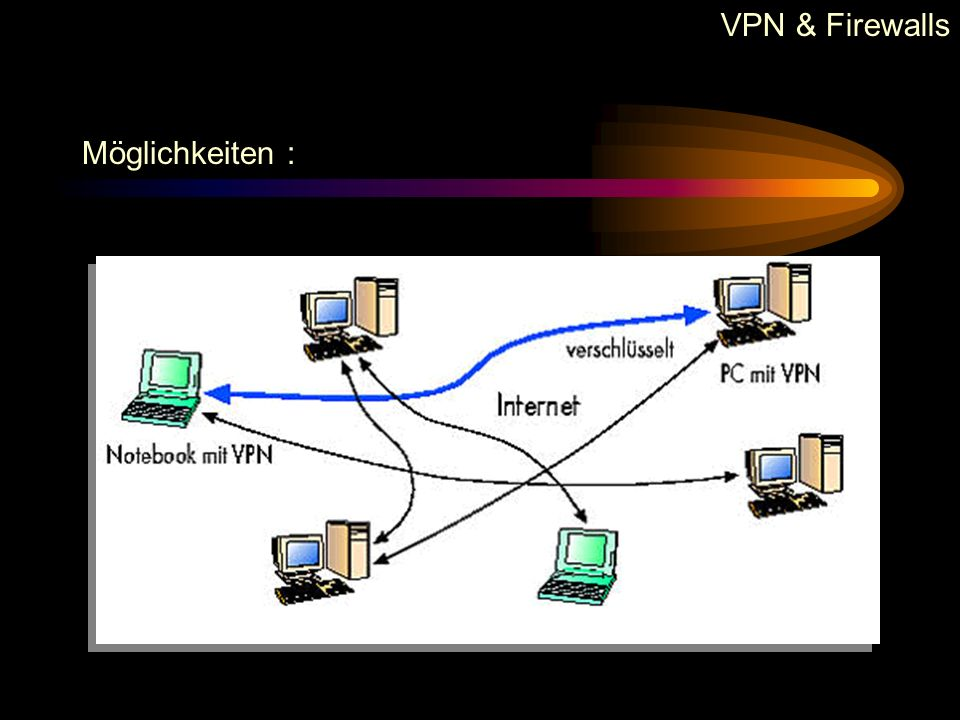 VPN & Firewalls Aufbau mit Hardware :