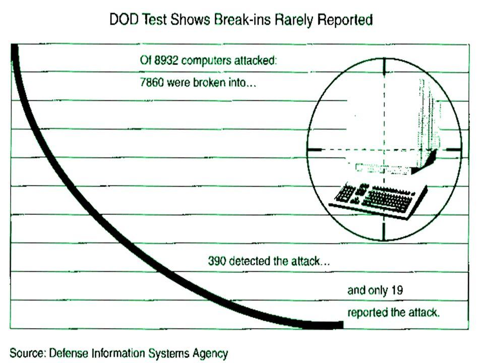 Bedrohungen aus dem Netz Informationen sammeln Schwachstellen identifizieren Angriff durchführen Rechte aneignen Vorgehensweise beim Angriff