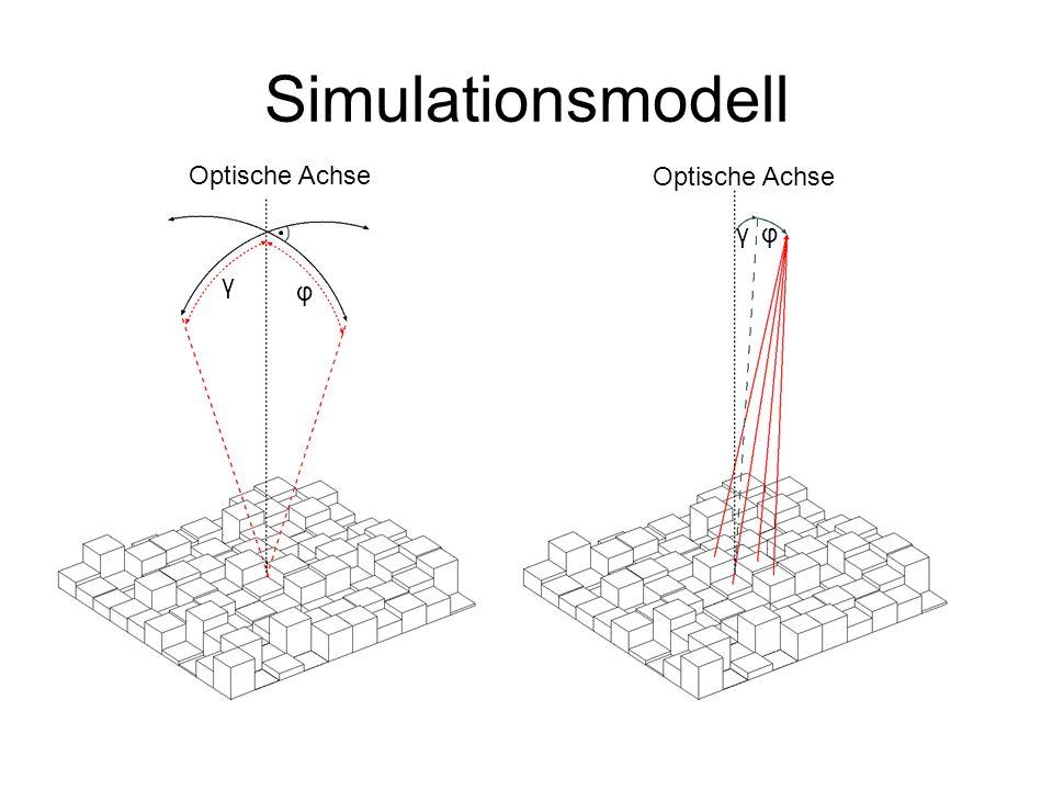 Simulationsmodell φ γ Optische Achse φγ