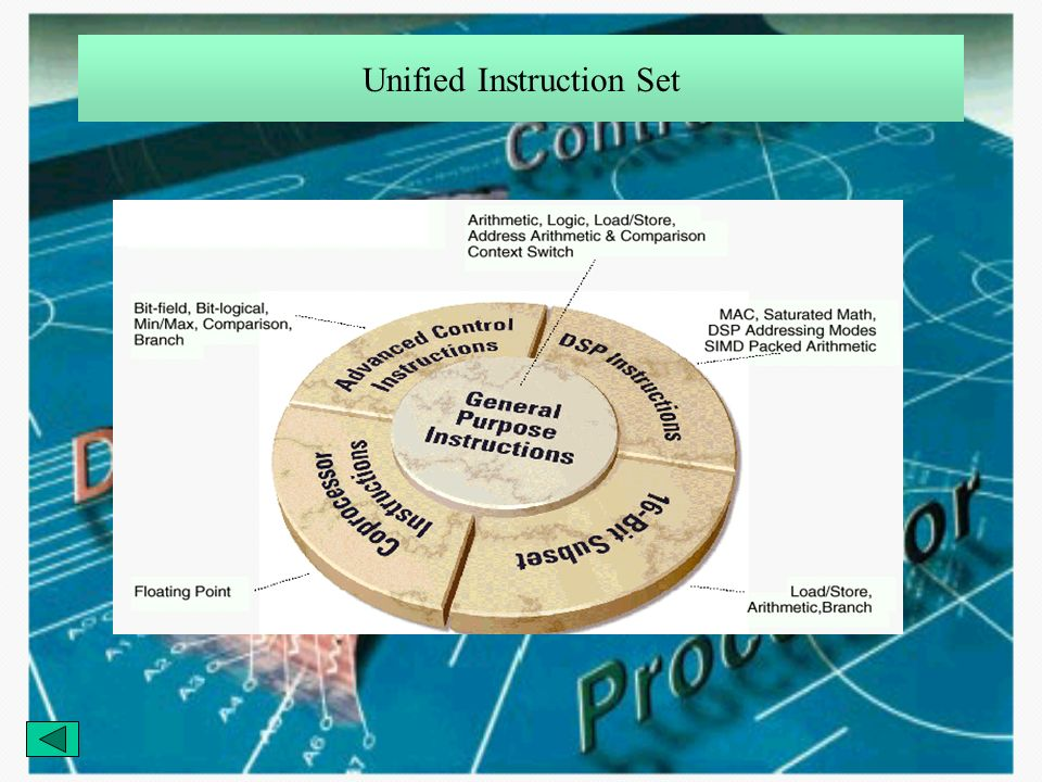 Unified Instruction Set