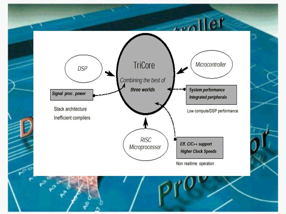 Tricore Eigenschaften Unified Instruction Set –unterstützt beide Kontrolle und DSP Aufgabe in einem Core durch eine größe Verfügbarkeit von Datentypen und Adresse-Mode Schnelle und hardware-gestützte Aufgabe Wechsel –zu wechseln von Kontrolle- zu DSP Aufgabe nur innerhalb 2 cycles (weniger als 100ns)- ermöglicht durch breite Bus zu Speicher Größe On-chip Speicher –bis 2 Mbyte DRAM and 512 Kbyte Flash Tricore: –Virtuelle Multi-Prozessor –Real-time Behandlung von komplexe Operationen
