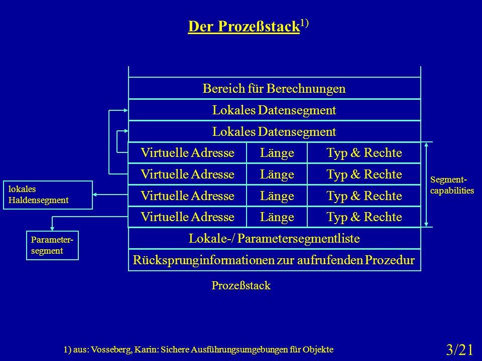 Der Prozeßstack 1) Segment- capabilities Rücksprunginformationen zur aufrufenden Prozedur Lokale-/ Parametersegmentliste Virtuelle AdresseLängeTyp & R