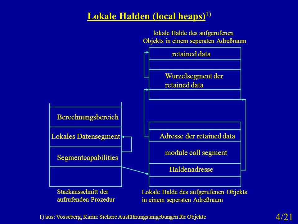 Lokale Halden (local heaps) 1) Segmentcapabilities Lokales Datensegment Berechnungsbereich Stackausschnitt der aufrufenden Prozedur Haldenadresse modu
