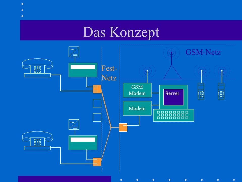 Das Konzept = ~ Fest- Netz Server Modem GSM Modem = ~ GSM-Netz