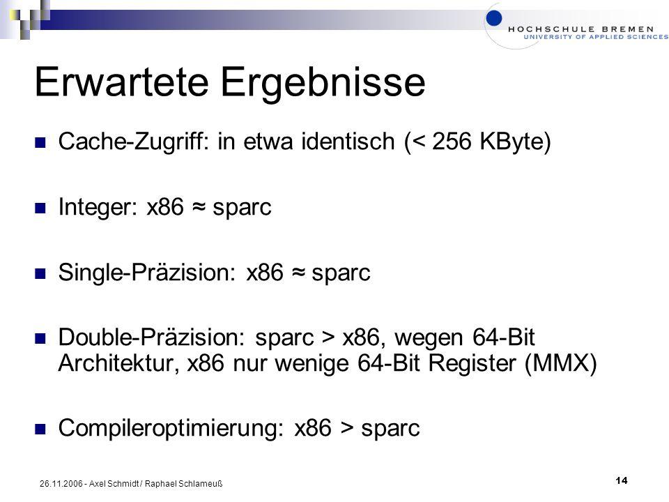14 26.11.2006 - Axel Schmidt / Raphael Schlameuß Erwartete Ergebnisse Cache-Zugriff: in etwa identisch (< 256 KByte) Integer: x86 sparc Single-Präzisi