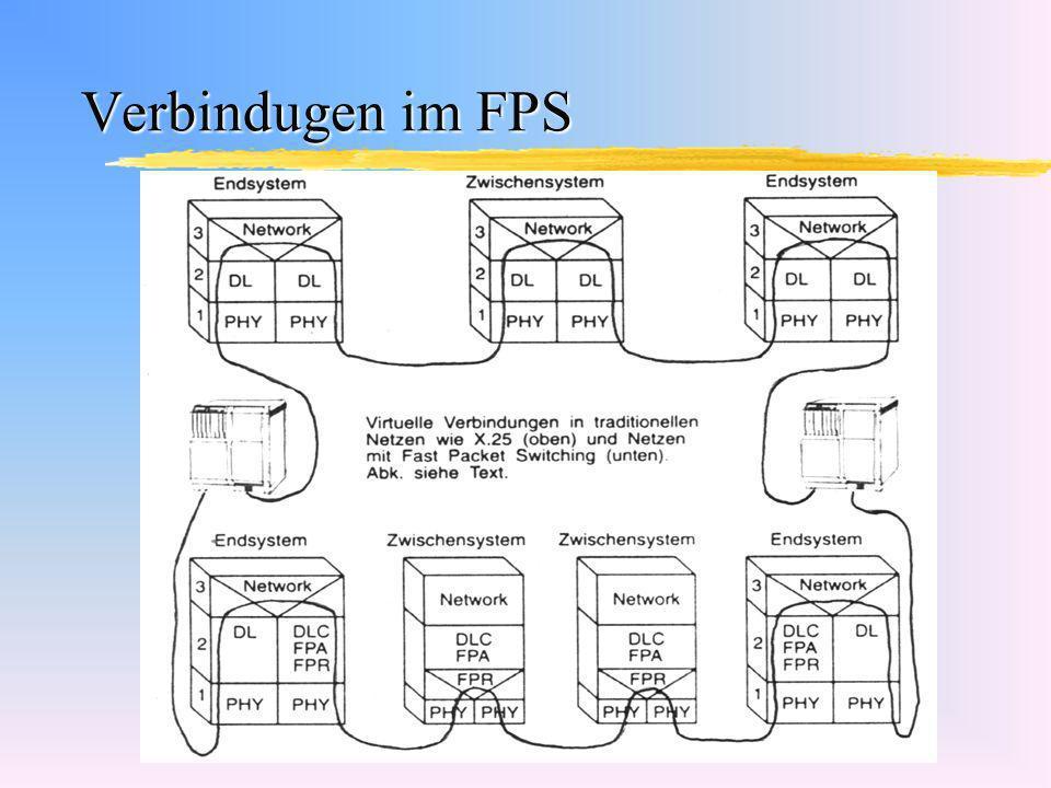 Verbindugen im FPS