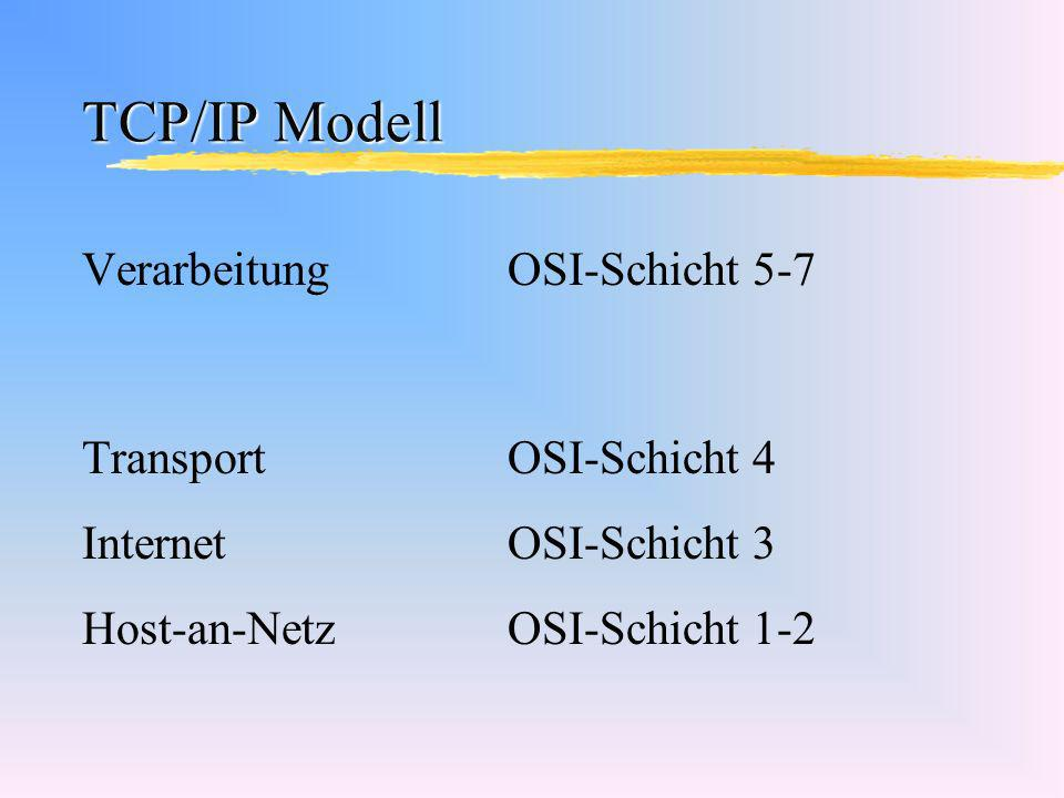 TCP/IP Modell VerarbeitungOSI-Schicht 5-7 TransportOSI-Schicht 4 InternetOSI-Schicht 3 Host-an-NetzOSI-Schicht 1-2