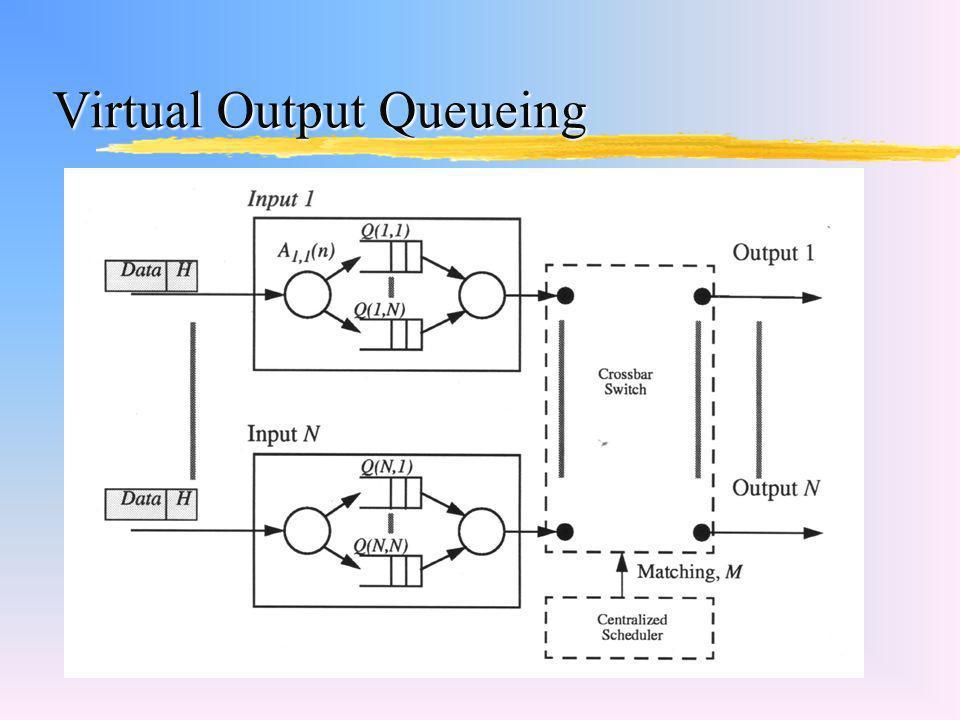 Virtual Output Queueing