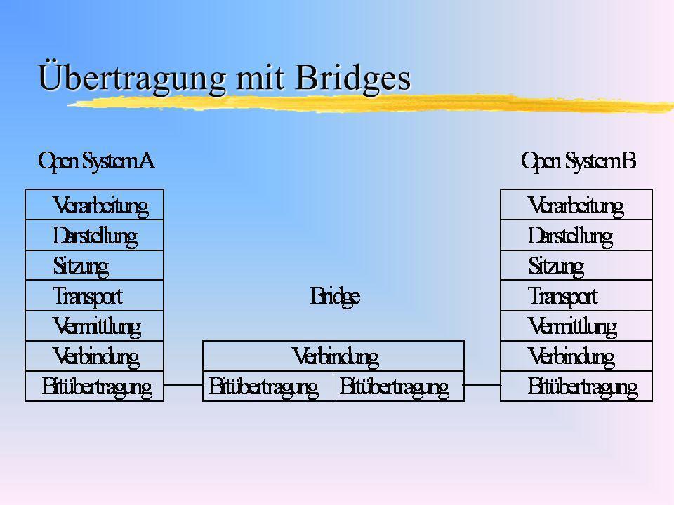 Bridges züberwinden die Restriktionen des LANs für die maximale Segmentlänge und die Anzahl der Knoten zdienen der Lastentrennung und erreichen eine verbesserte Netzkapazität, da sie lokalen vom netzübergreifenden Verkehr trennen.