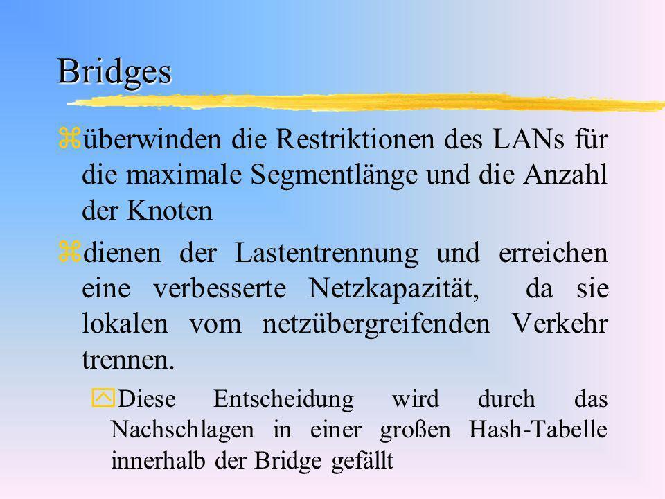 Vor- und Nachteile von Bridges zSelbstlernende Bridges füllen ihre Tabelle während des Betriebes, daher ist keine Grundkonfiguration notwendig zFehlerhafte Pakete der Sicherungsschicht werden erkannt und nicht weitergeleitet, dies verhindert die Ausbreitung von Fehlern zBroadcast-Meldungen werden generell übertragen, was zu einer relativ hohen Grundlast führt.