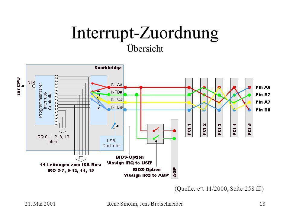 21. Mai 2001René Smolin, Jens Bretschneider18 Interrupt-Zuordnung Übersicht (Quelle: ct 11/2000, Seite 258 ff.)