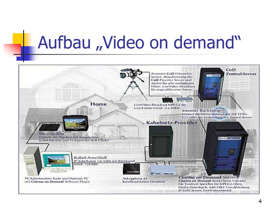 4 Aufbau Video on demand