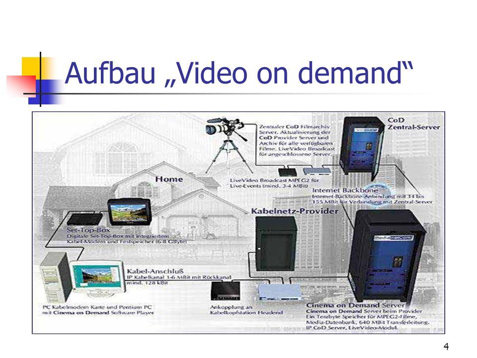 5 Einsatzgebiete von VoD Videoverleih übers Internet Interaktives Fernsehen (Pay-TV) Bildungseinrichtungen Video-Vorlesung Fernlehrgänge Homeshopping Bankgeschäfte