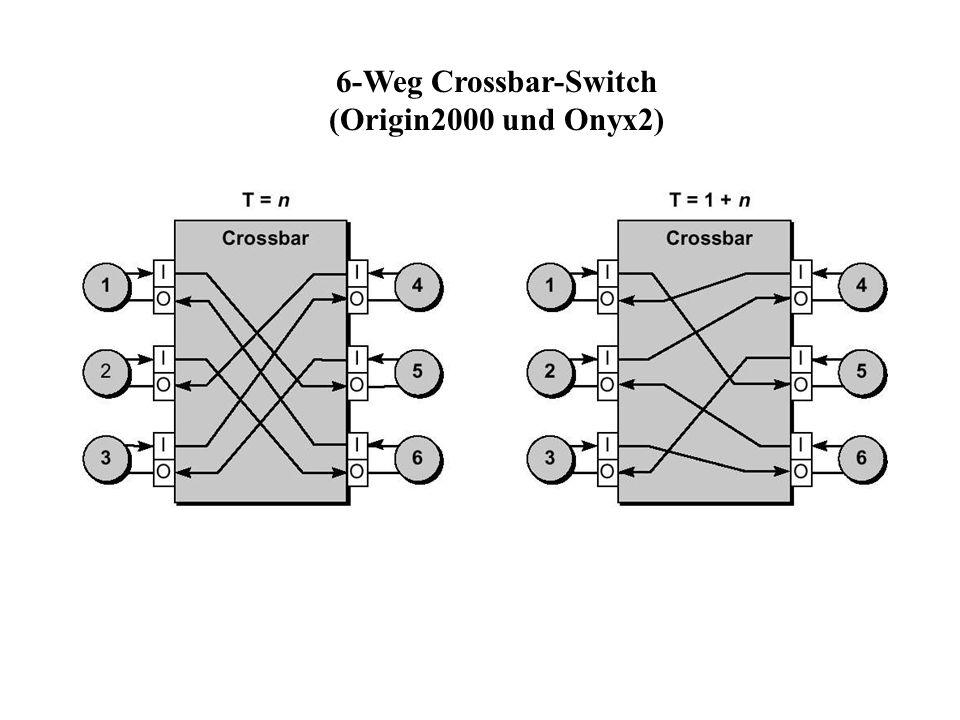 6-Weg Crossbar-Switch (Origin2000 und Onyx2)