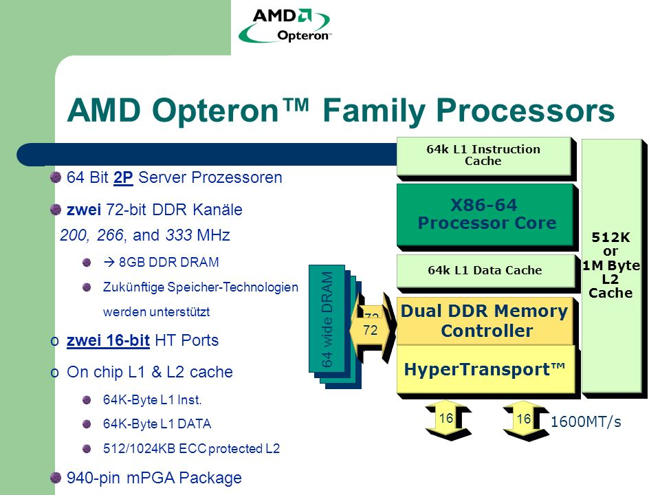 AMD Opteron Family Processors 512K or 1M Byte L2 Cache 64k L1 Instruction Cache 64k L1 Data Cache X86-64 Processor Core Dual DDR Memory Controller HyperTransport 72 16 64 wide DRAM 1600MT/s 72 16 64 Bit 2P Server Prozessoren zwei 72-bit DDR Kanäle 200, 266, and 333 MHz 8GB DDR DRAM Zukünftige Speicher-Technologien werden unterstützt ozwei 16-bit HT Ports oOn chip L1 & L2 cache 64K-Byte L1 Inst.