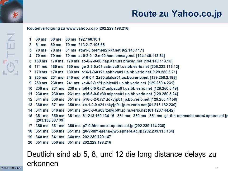 © 2003 GTEN AG13 Route zu Yahoo.co.jp Routenverfolgung zu www.yahoo.co.jp [202.229.198.216] 1 60 ms 60 ms 60 ms 192.168.10.1 2 61 ms 60 ms 70 ms 213.217.105.65 3 70 ms 70 ms 61 ms atm1-0.bremen2.kkf.net [62.145.11.1] 4 70 ms 70 ms 70 ms at-0-2-0-12.m20.ham.bmcag.net [194.140.113.84] 5 160 ms 170 ms 170 ms so-0-2-0-00.nap.ash.us.bmcag.net [194.140.113.15] 6 171 ms 160 ms 160 ms ge-2-3-0.r01.asbnva01.us.bb.verio.net [206.223.115.12] 7 170 ms 170 ms 180 ms p16-1-0-0.r21.asbnva01.us.bb.verio.net [129.250.5.21] 8 230 ms 231 ms 240 ms p16-0-1-2.r20.plalca01.us.bb.verio.net [129.250.2.192] 9 260 ms 230 ms 241 ms xe-0-2-0.r21.plalca01.us.bb.verio.net [129.250.4.231] 10 230 ms 231 ms 230 ms p64-0-0-0.r21.mlpsca01.us.bb.verio.net [129.250.5.49] 11 230 ms 230 ms 231 ms p16-6-0-0.r80.mlpsca01.us.bb.verio.net [129.250.3.24] 12 341 ms 360 ms 351 ms p16-0-2-0.r21.tokyjp01.jp.bb.verio.net [129.250.4.158] 13 360 ms 371 ms 350 ms xe-1-0-0.a21.tokyjp01.jp.ra.verio.net [61.213.162.230] 14 341 ms 340 ms 361 ms ge-0-0-0.a08.tokyjp01.jp.ra.verio.net [61.120.144.42] 15 351 ms 350 ms 351 ms 61.213.160.134 16 351 ms 350 ms 351 ms g1-0-n-otemachi-core4.sphere.ad.jp [203.138.68.139] 17 350 ms 351 ms 350 ms p7-0-fdm-core1.sphere.ad.jp [202.239.114.238] 18 351 ms 350 ms 351 ms g0-9-fdm-arena-gw5.sphere.ad.jp [202.239.113.134] 19 340 ms 341 ms 340 ms 202.239.120.147 20 351 ms 350 ms 351 ms 202.229.198.216 Deutlich sind ab 5, 8, und 12 die long distance delays zu erkennen