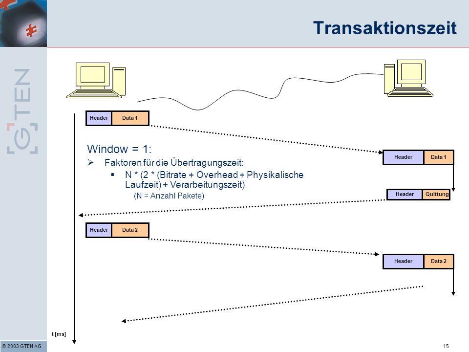 © 2003 GTEN AG15 Transaktionszeit Window = 1: Faktoren für die Übertragungszeit: N * (2 * (Bitrate + Overhead + Physikalische Laufzeit) + Verarbeitungszeit) (N = Anzahl Pakete) t [ms] Data 1Header Data 1Header QuittungHeader Data 2Header Data 2Header