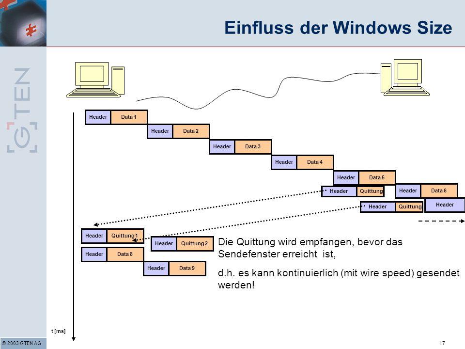 © 2003 GTEN AG17 Data 6Header Einfluss der Windows Size t [ms] Data 8Header QuittungHeader Quittung 1Header Data 9Header Data 3Header Data 4Header Data 5Header Die Quittung wird empfangen, bevor das Sendefenster erreicht ist, d.h.