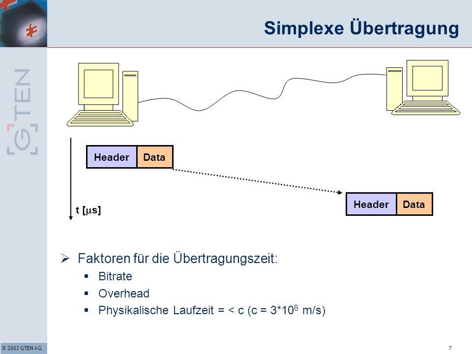 © 2003 GTEN AG7 Simplexe Übertragung Faktoren für die Übertragungszeit: Bitrate Overhead Physikalische Laufzeit = < c (c = 3*10 8 m/s) t [ s] DataHeader DataHeader