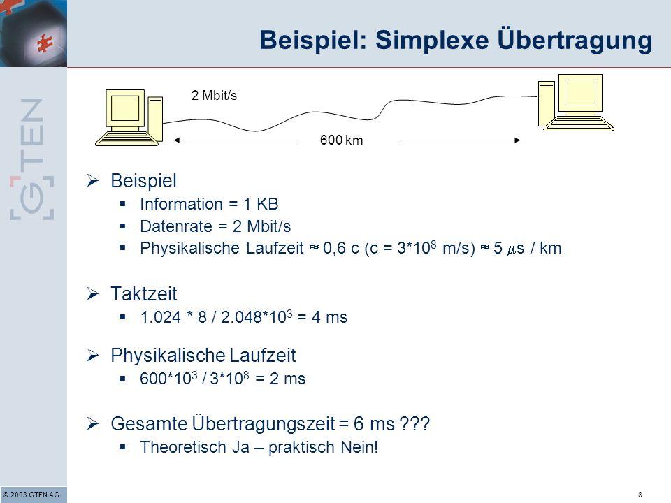 © 2003 GTEN AG8 Beispiel: Simplexe Übertragung Beispiel Information = 1 KB Datenrate = 2 Mbit/s Physikalische Laufzeit 0,6 c (c = 3*10 8 m/s) 5 s / km Taktzeit 1.024 * 8 / 2.048*10 3 = 4 ms Physikalische Laufzeit 600*10 3 / 3*10 8 = 2 ms Gesamte Übertragungszeit = 6 ms .