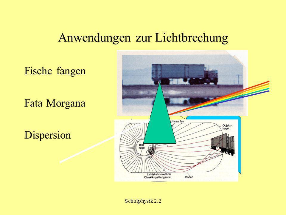 Schulphysik 2.2 Anwendungen zur Lichtbrechung Fische fangen Fata Morgana Dispersion