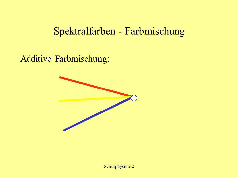 Schulphysik 2.2 Spektralfarben - Farbmischung Additive Farbmischung: