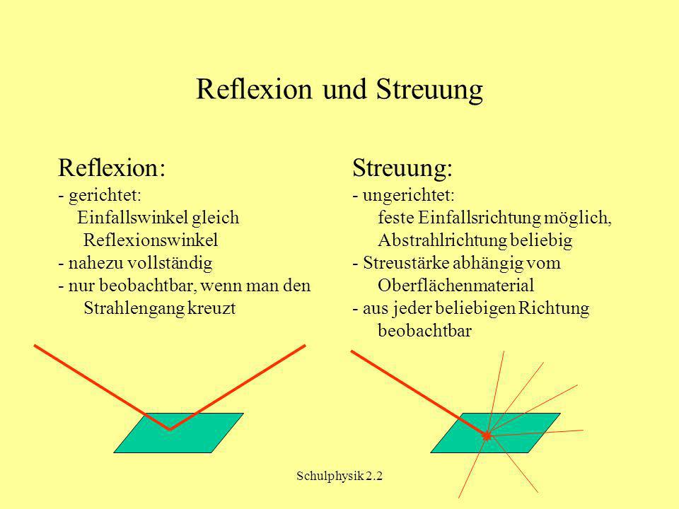 Schulphysik 2.2 Reflexion und Streuung Reflexion: - gerichtet: Einfallswinkel gleich Reflexionswinkel - nahezu vollständig - nur beobachtbar, wenn man