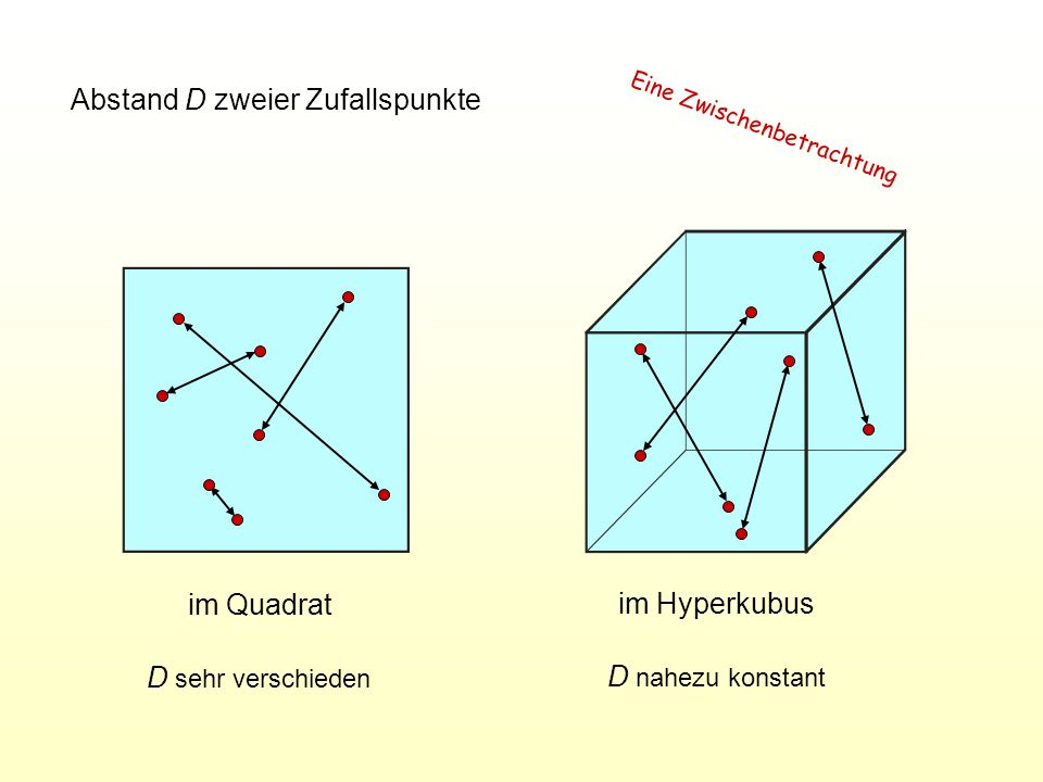Abstand D zweier Zufallspunkte im Quadrat im Hyperkubus D sehr verschieden D nahezu konstant Eine Zwischenbetrachtung