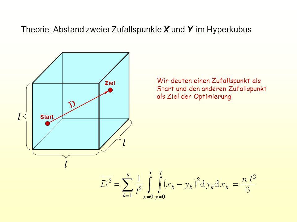 Theorie: Abstand zweier Zufallspunkte X und Y im Hyperkubus l l l D Wir deuten einen Zufallspunkt als Start und den anderen Zufallspunkt als Ziel der Optimierung Start Ziel
