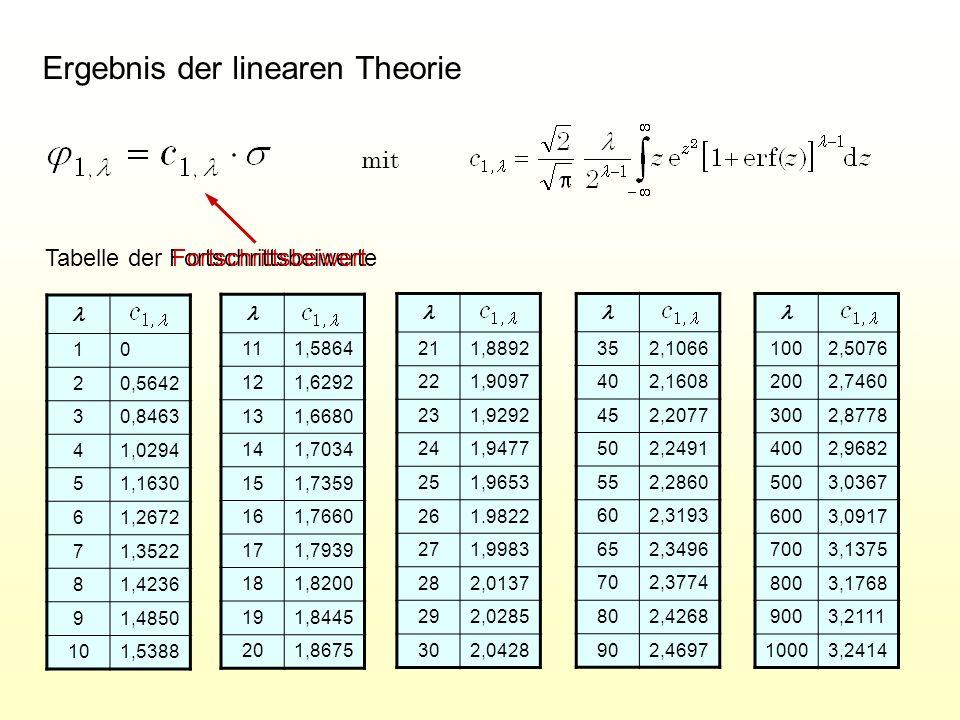 Von der linearen Theorie zur nichtlinearen Theorie lin kug