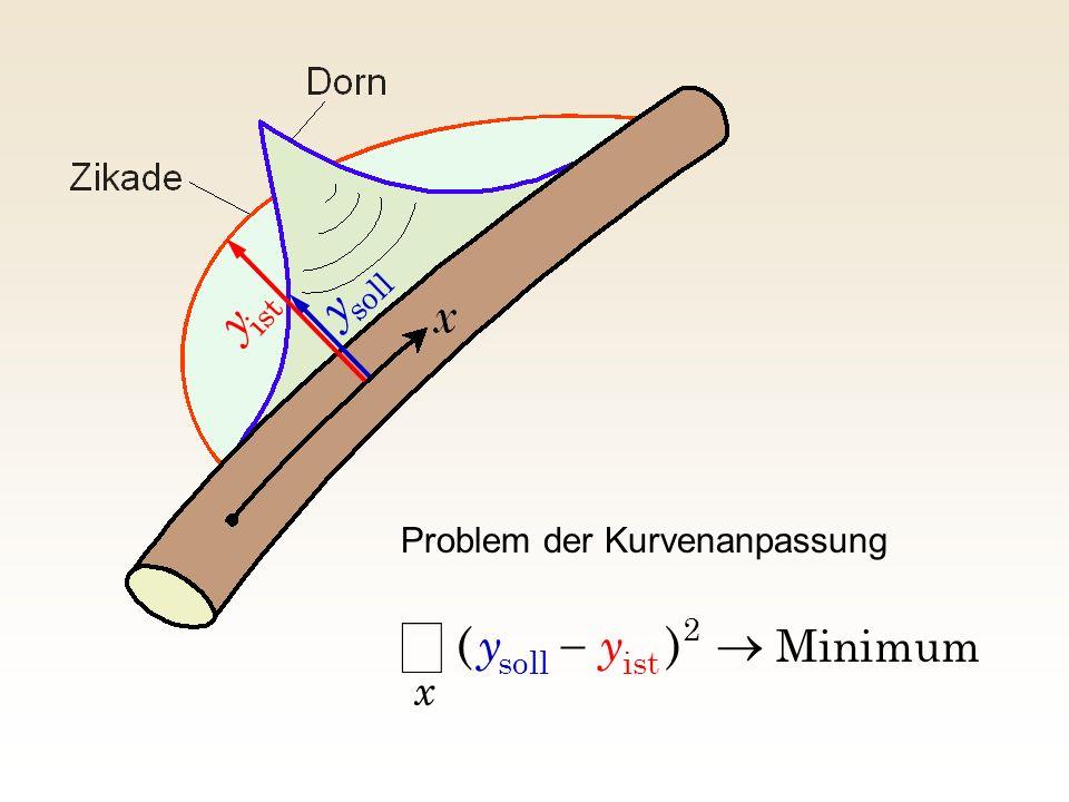 Minimum 2 istsoll )( x yy Problem der Kurvenanpassung soll y ist y