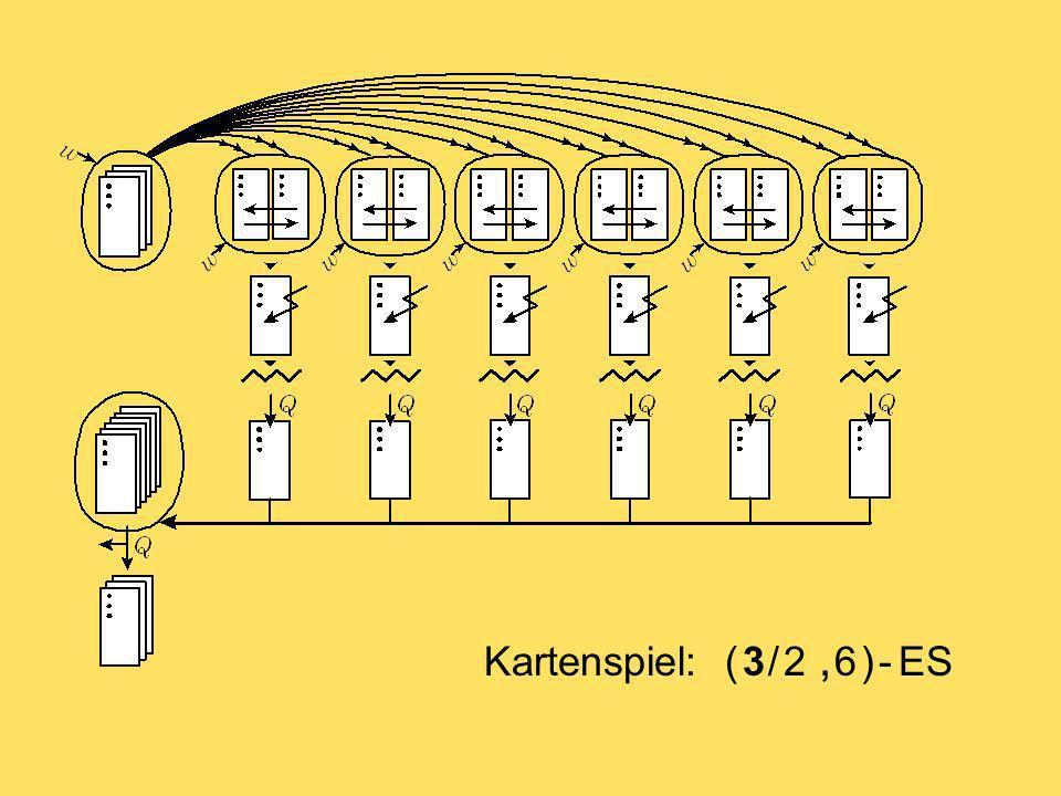 ( ) - ES +, Auf dem Weg zu einem evolutionsstrategischen Kalkül ES mit Gründer-Phase (1, 4) (4, 16) (16, 64) (64, 256) (256, 1024) - ES