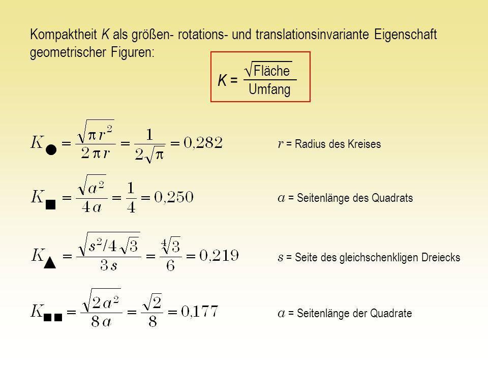 Kompaktheit K als größen- rotations- und translationsinvariante Eigenschaft geometrischer Figuren: Fläche Umfang K = r = Radius des Kreises s = Seite